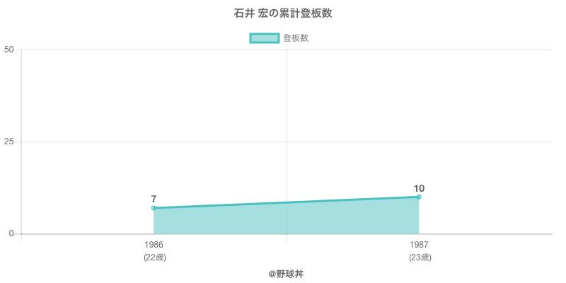 #石井 宏の累計登板数