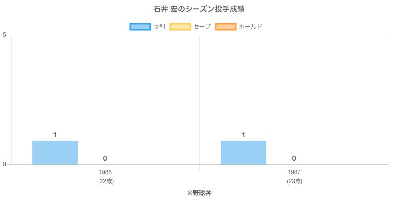 #石井 宏のシーズン投手成績