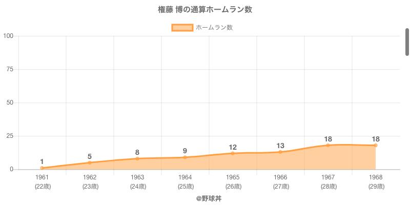 #権藤 博の通算ホームラン数
