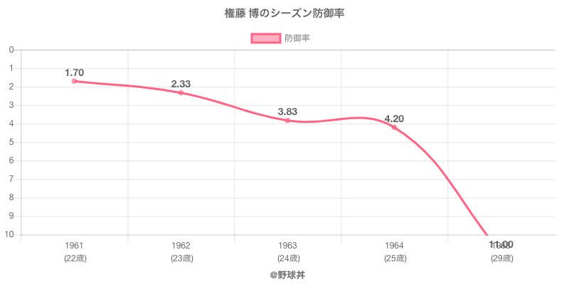権藤 博のシーズン防御率
