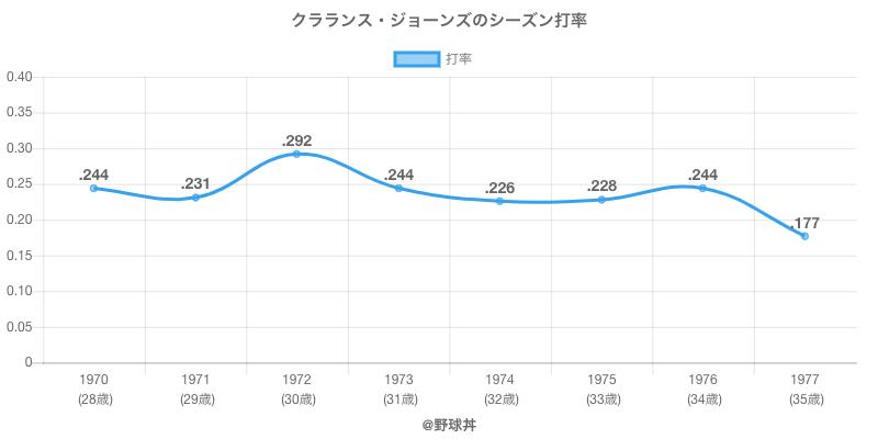 クラランス・ジョーンズのシーズン打率