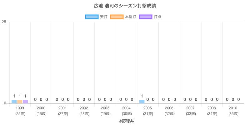 #広池 浩司のシーズン打撃成績