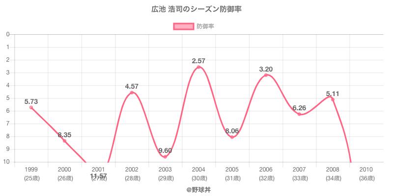 広池 浩司のシーズン防御率
