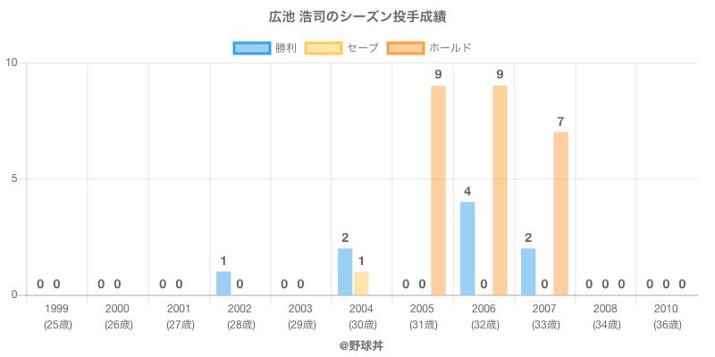 #広池 浩司のシーズン投手成績