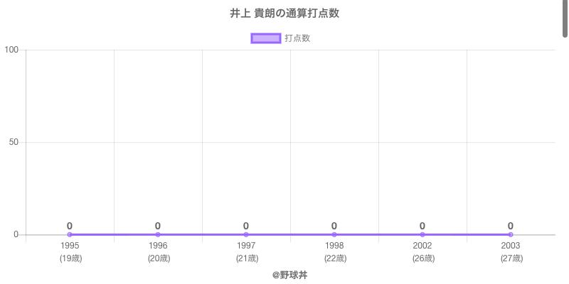 #井上 貴朗の通算打点数