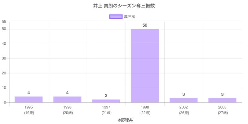 #井上 貴朗のシーズン奪三振数
