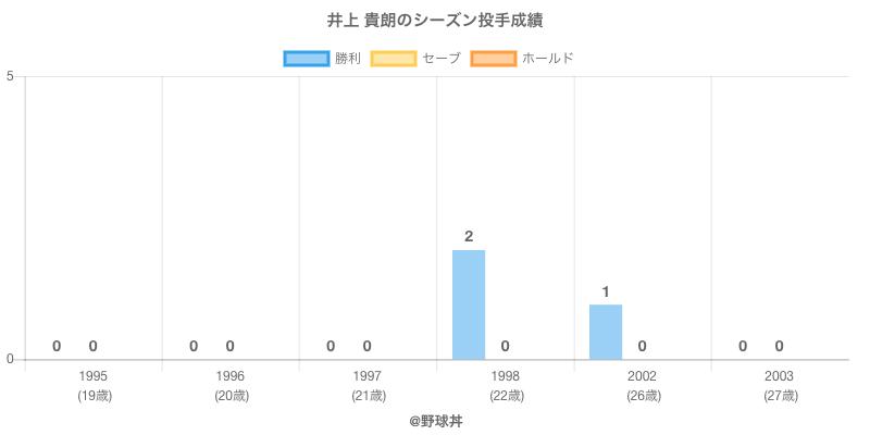 #井上 貴朗のシーズン投手成績