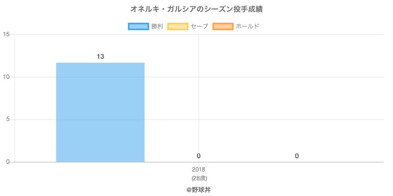 #オネルキ・ガルシアのシーズン投手成績