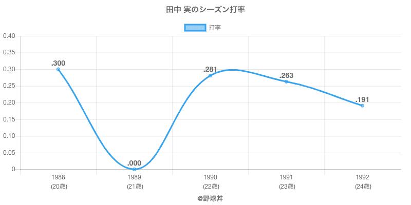 田中 実のシーズン打率