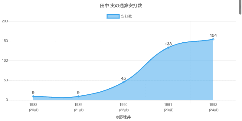 #田中 実の通算安打数