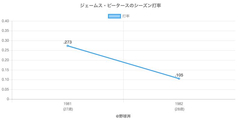 ジェームス・ピータースのシーズン打率