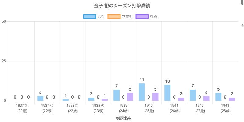 #金子 裕のシーズン打撃成績