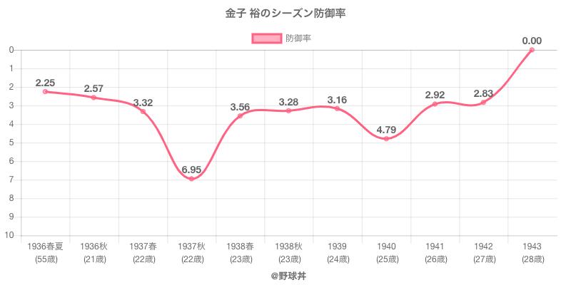金子 裕のシーズン防御率