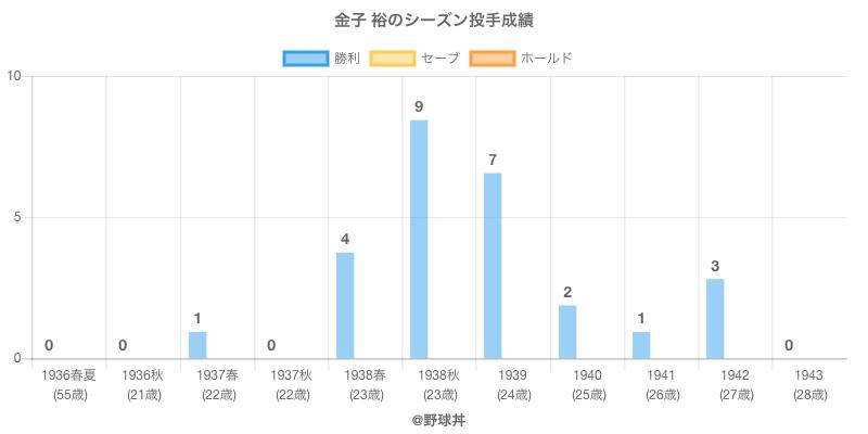 #金子 裕のシーズン投手成績