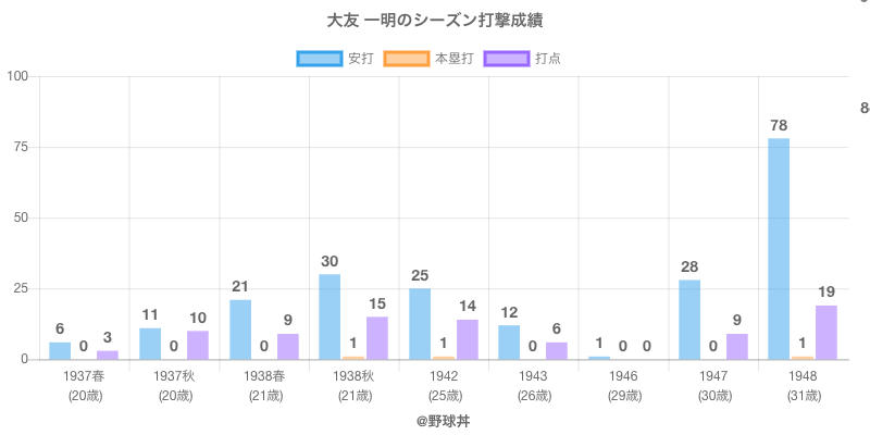 #大友 一明のシーズン打撃成績
