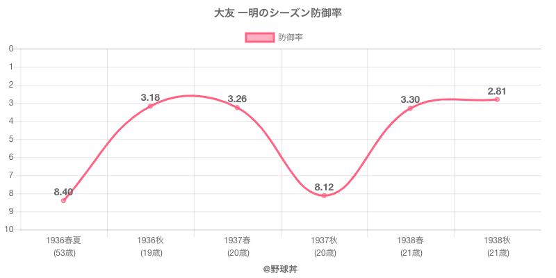 大友 一明のシーズン防御率