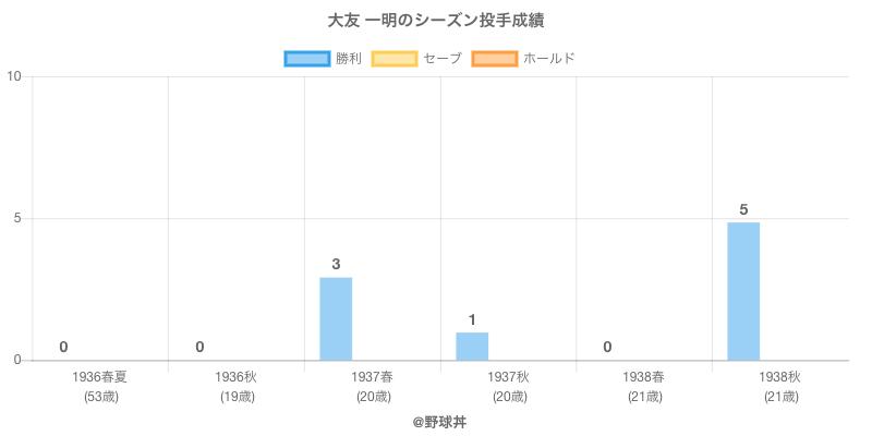 #大友 一明のシーズン投手成績