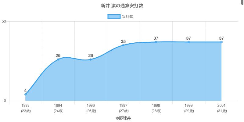 #新井 潔の通算安打数