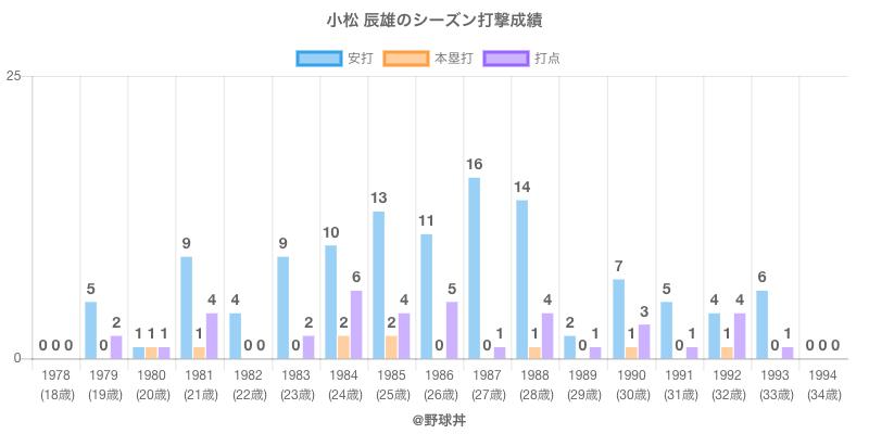 #小松 辰雄のシーズン打撃成績