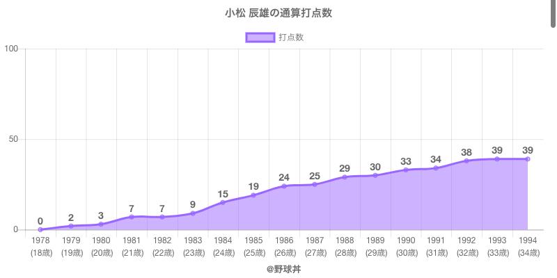 #小松 辰雄の通算打点数