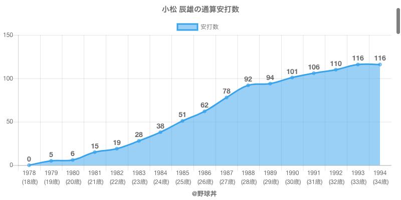 #小松 辰雄の通算安打数