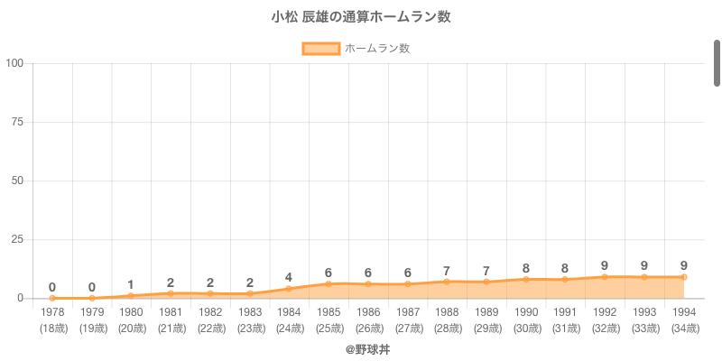 #小松 辰雄の通算ホームラン数