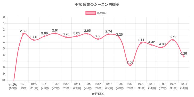 小松 辰雄のシーズン防御率