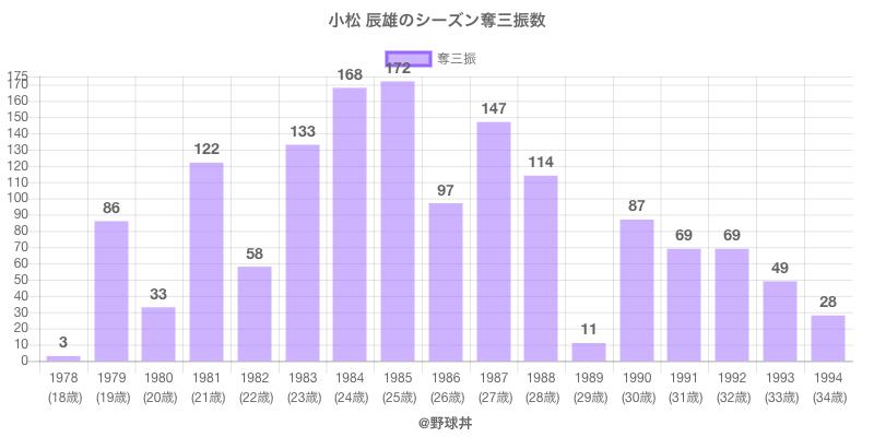 #小松 辰雄のシーズン奪三振数