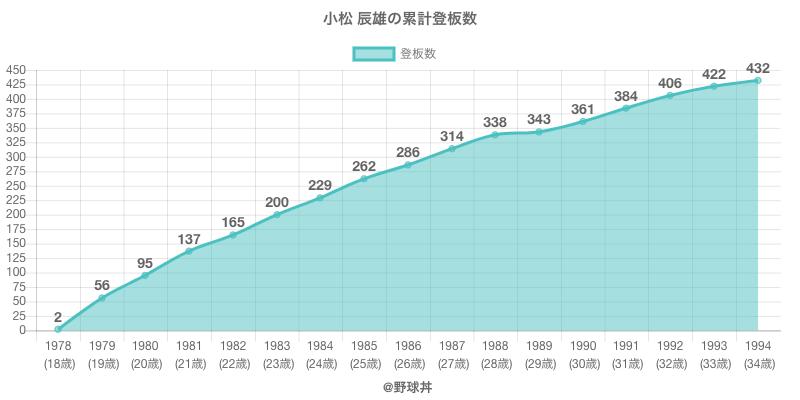 #小松 辰雄の累計登板数