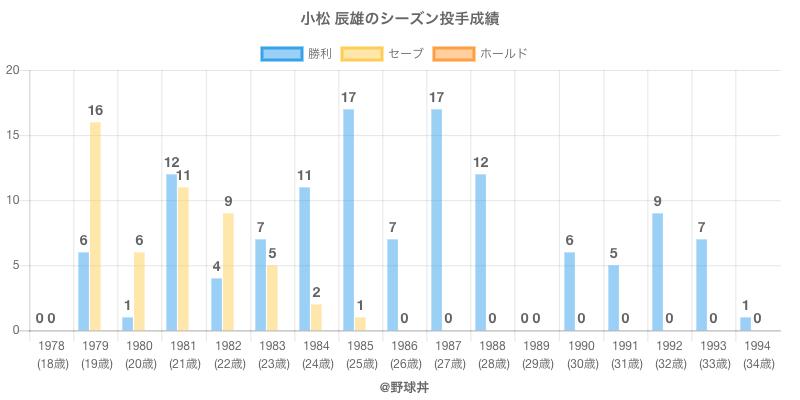 #小松 辰雄のシーズン投手成績