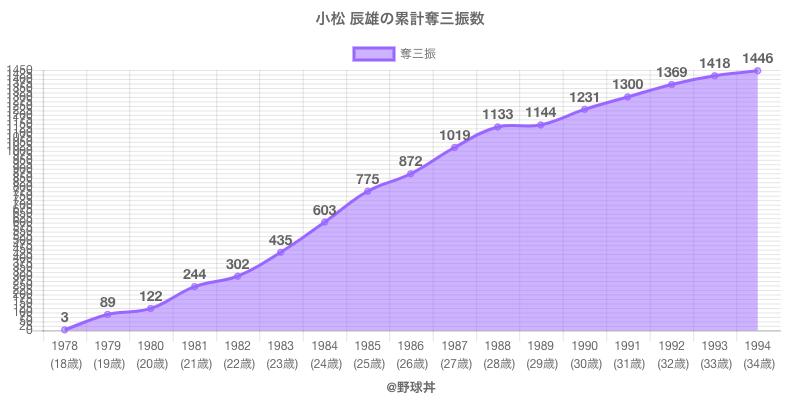 #小松 辰雄の累計奪三振数