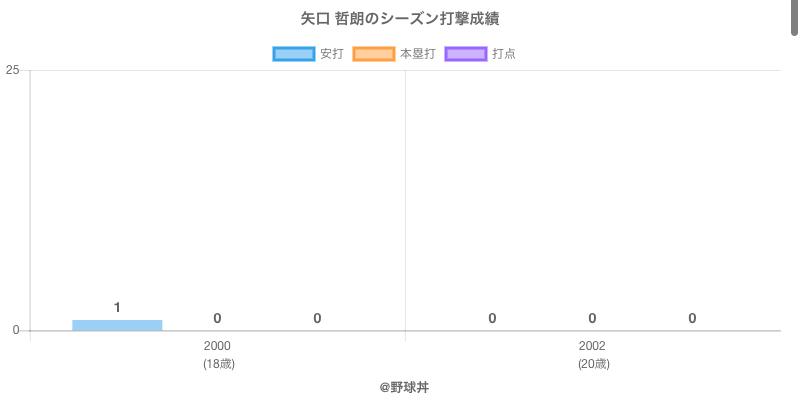 #矢口 哲朗のシーズン打撃成績