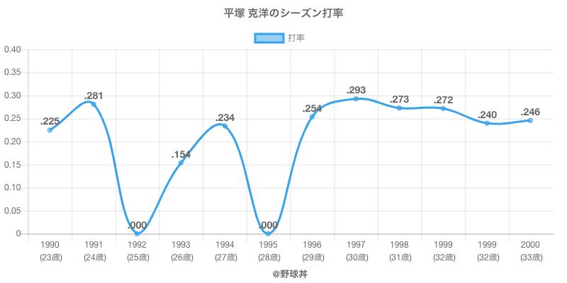 平塚 克洋のシーズン打率