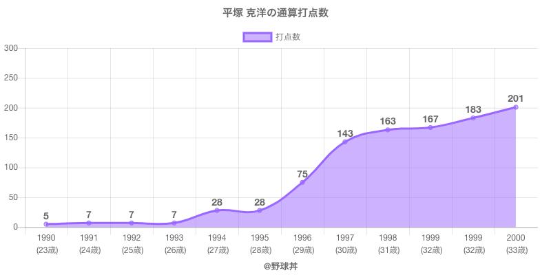 #平塚 克洋の通算打点数