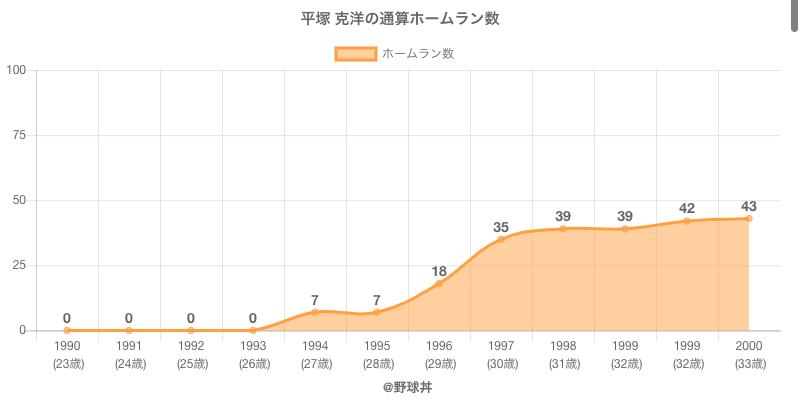 #平塚 克洋の通算ホームラン数