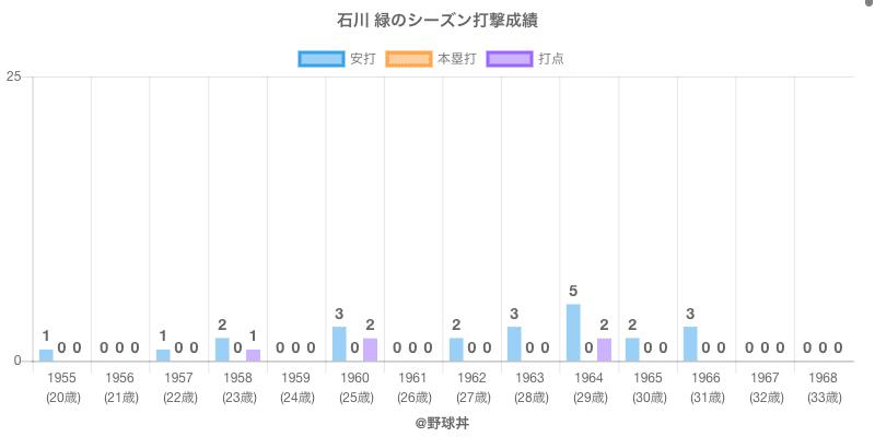 #石川 緑のシーズン打撃成績