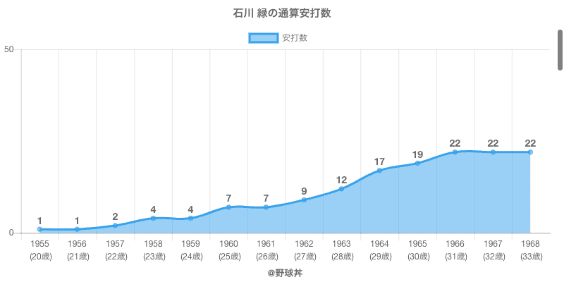 #石川 緑の通算安打数