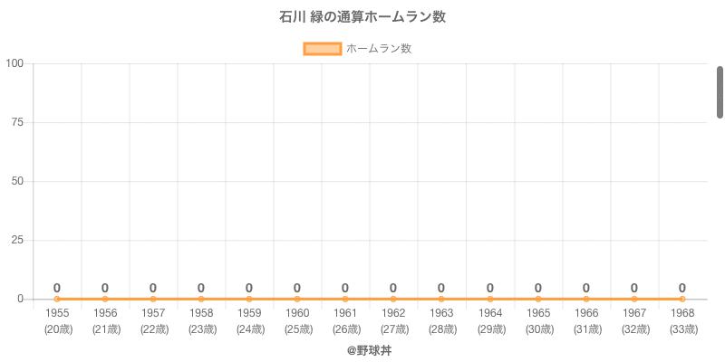 #石川 緑の通算ホームラン数