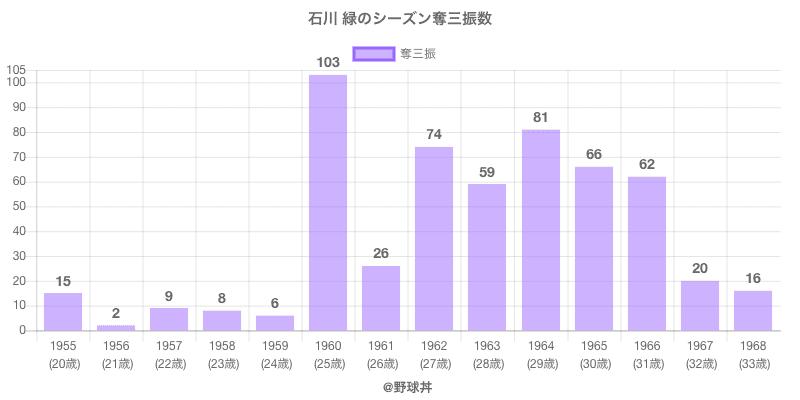 #石川 緑のシーズン奪三振数