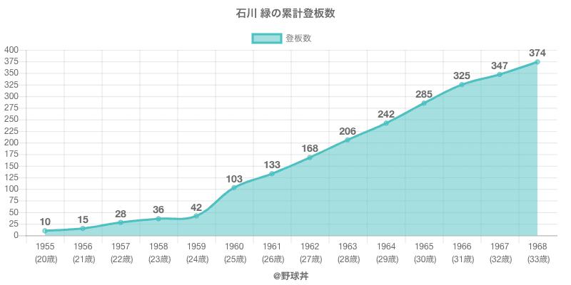 #石川 緑の累計登板数