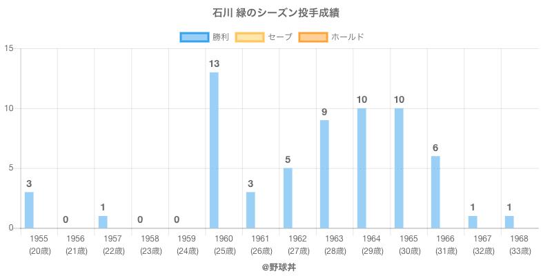 #石川 緑のシーズン投手成績