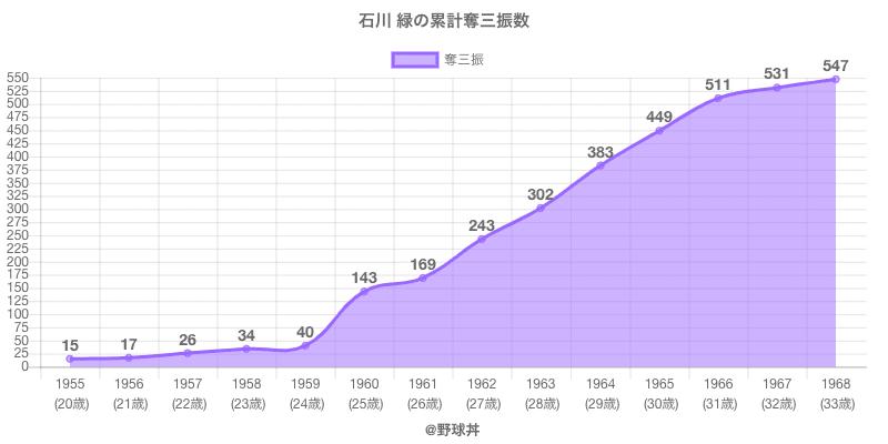 #石川 緑の累計奪三振数