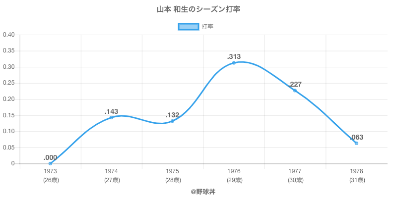 山本 和生のシーズン打率