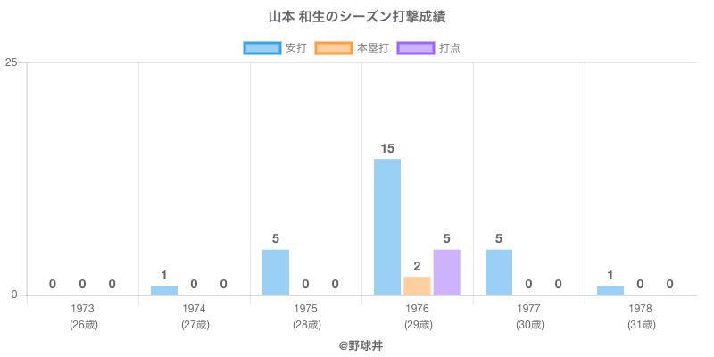 #山本 和生のシーズン打撃成績