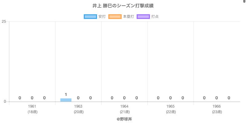 #井上 勝巳のシーズン打撃成績