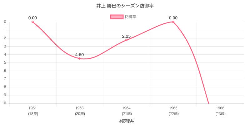 井上 勝巳のシーズン防御率