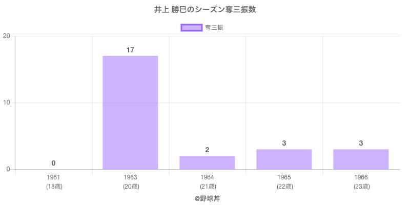 #井上 勝巳のシーズン奪三振数