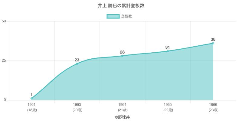#井上 勝巳の累計登板数