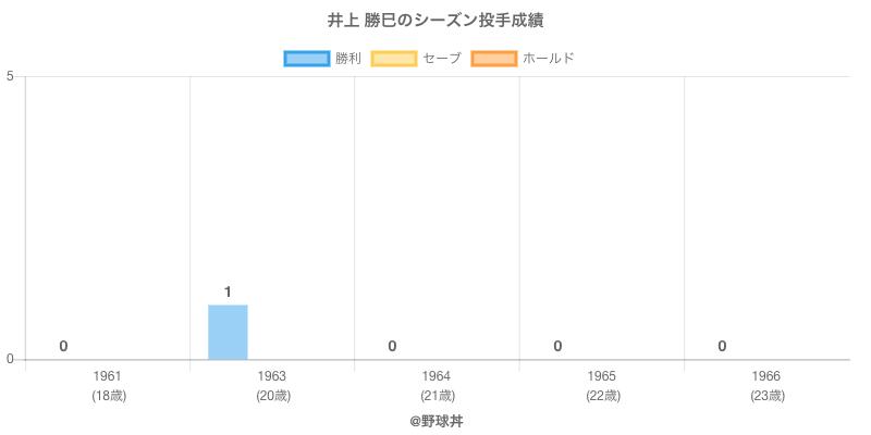 #井上 勝巳のシーズン投手成績