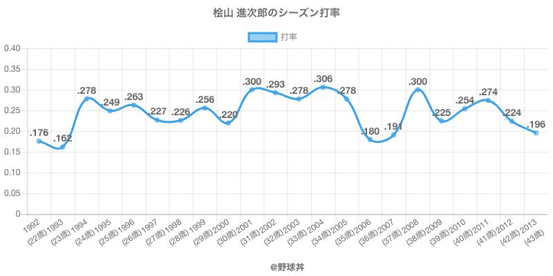 桧山 進次郎のシーズン打率